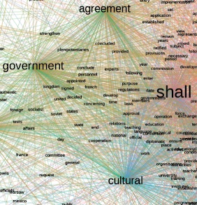 Co-occurrence network of terms in a sample of cultural treaties, visualization by Fredrik Norén, Humlab, 2019 (detail)